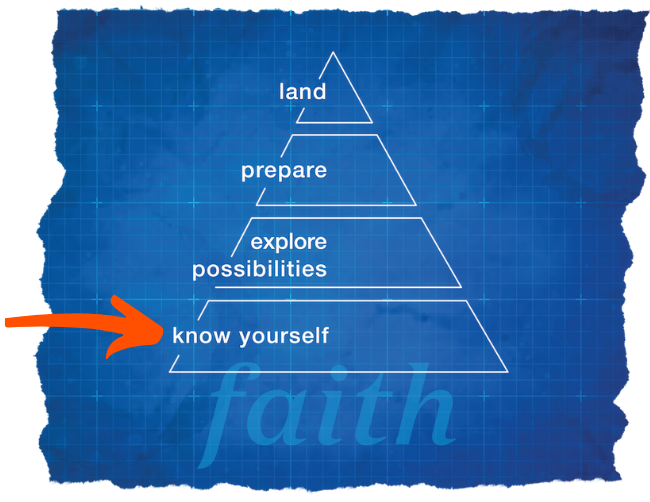 The Bluprint image with an arrow pointing to the Know Yourself section.