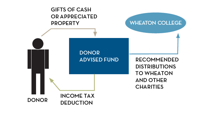 Donor Advised Fund diagram