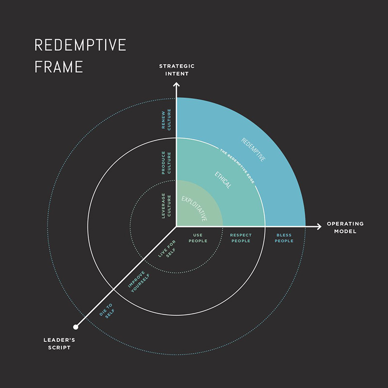 MyWheaton Alumni Grant Hensel Praxis graphic redemptive frame